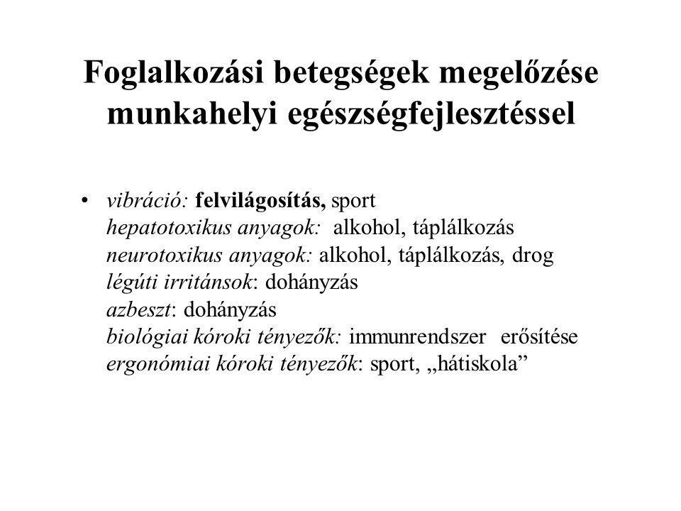 """Foglalkozási betegségek megelőzése munkahelyi egészségfejlesztéssel vibráció: felvilágosítás, sport hepatotoxikus anyagok: alkohol, táplálkozás neurotoxikus anyagok: alkohol, táplálkozás, drog légúti irritánsok: dohányzás azbeszt: dohányzás biológiai kóroki tényezők: immunrendszer erősítése ergonómiai kóroki tényezők: sport, """"hátiskola"""