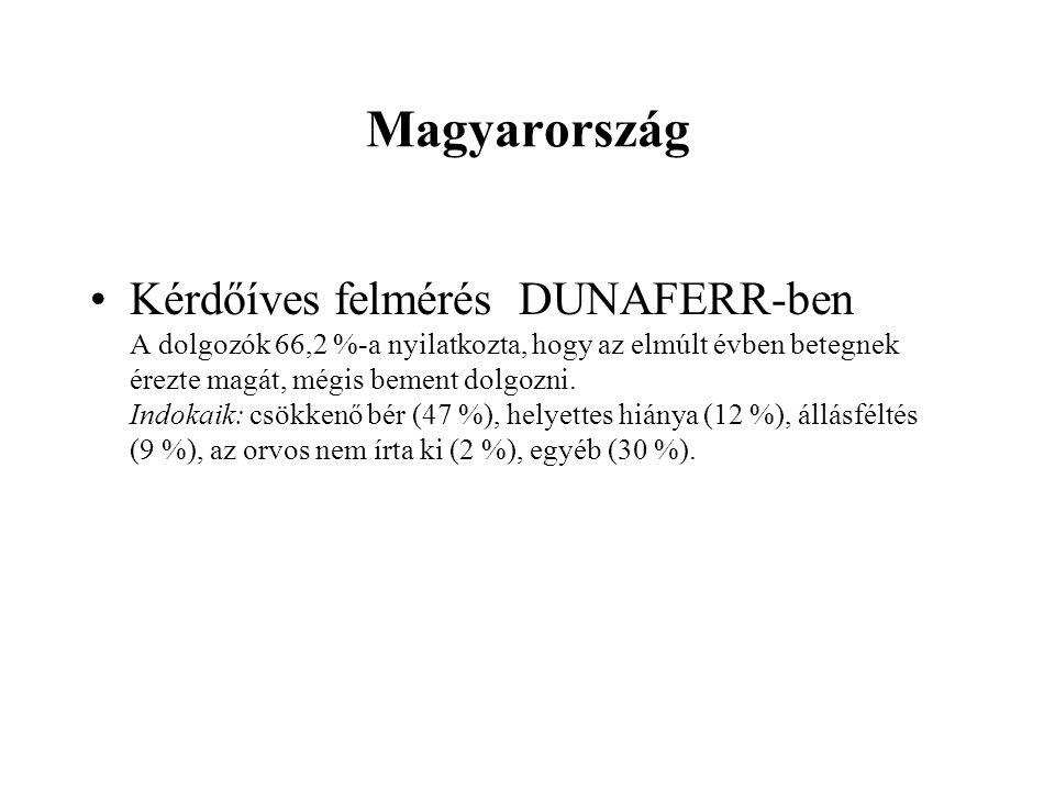 Magyarország Kérdőíves felmérés DUNAFERR-ben A dolgozók 66,2 %-a nyilatkozta, hogy az elmúlt évben betegnek érezte magát, mégis bement dolgozni.
