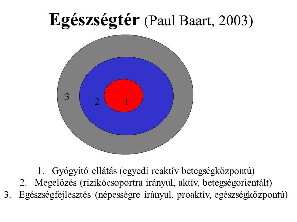 Egészségtér (Paul Baart, 2003) 1 12 3 1.Gyógyító ellátás (egyedi reaktív betegségközpontú) 2.Megelőzés (rizikócsoportra irányul, aktív, betegségorientált) 3.Egészségfejlesztés (népességre irányul, proaktív, egészségközpontú)