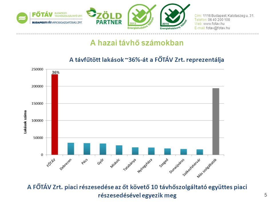 1.2015-2025 vállalati stratégia kidolgozása (korábban 3 éves vállalati stratégia volt - ÁSZ is ezt vette alapul az ellenőrzése során)  a távhőszolgáltatás külső környezetében történő jelentős változások (pl.: energia árak, szolgáltatási díjak, jogszabályi változások)  új kihívások, új lehetőségek, új fővárosi energetikai pályázatok megjelenése új, hosszabb (5+5) távra szóló stratégia kidolgozását tették szükségessé 2.Humánerőforrás fejlesztése – a minőségi megfelelést, ellenőrzést végző szervezetek megerősítése  Főrevizori szervezet belső erőforrásának 33 %-os mértékű emelése  Compliance és folyamatmenedzsment osztály létrehozása 3.Új teljesítményértékelési és indikátor rendszer kidolgozása  Az értékelés alapját képező mutatószámok egyszerűsítése  A motiváció növelése, teljesítmény-bér jellegű bónusz bevezetése  Vezetői felelősség, kompetencia növelése Cím: 1116 Budapest, Kalotaszeg u.