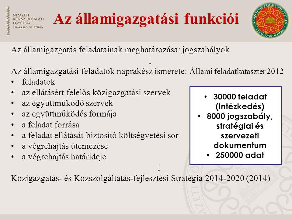 Az államigazgatás feladatainak meghatározása: jogszabályok ↓ Az államigazgatási feladatok naprakész ismerete: Állami feladatkataszter 2012 feladatok az ellátásért felelős közigazgatási szervek az együttműködő szervek az együttműködés formája a feladat forrása a feladat ellátását biztosító költségvetési sor a végrehajtás ütemezése a végrehajtás határideje ↓ Közigazgatás- és Közszolgáltatás-fejlesztési Stratégia 2014-2020 (2014) 30000 feladat (intézkedés) 8000 jogszabály, stratégiai és szervezeti dokumentum 250000 adat Az államigazgatási funkciói