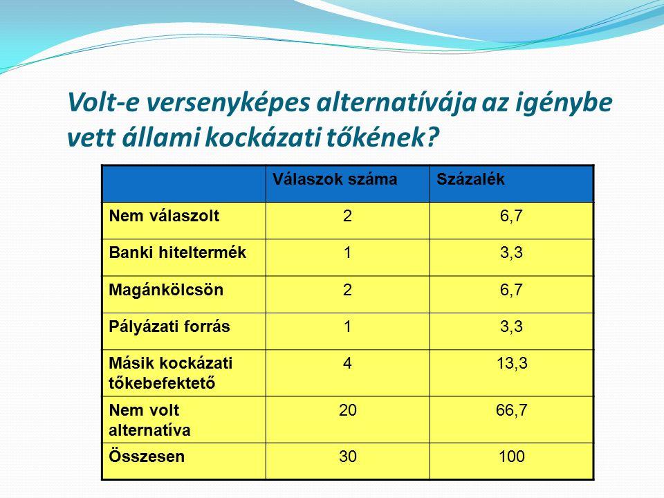 A céltársaság mérlegelési szempontjai a befektető kiválasztásakor Válaszadók száma Összesített érték az összes válaszadóra vetítve Összesített érték a konkrét válaszadók arányában Ranghely az összes válaszadó arányában Ranghely a konkrét válaszadók arányában Pénzügyileg a legolcsóbb megoldás volt 133,367,7667 Rövidtávon megoldotta a finanszírozási nehézségeket 154,569,1344 A befektető szimpatikus volt 102,57,598 A befektetőt ajánlóban megbíztam 102,47,2109 A befektetőnek jó a hírneve 164,167,856 A cég hosszú távú érdekei szempontjából a lépés elkerülhetetlen volt 175,7310,1121 Az alternatívák közül a legolcsóbb volt226,89,2712 Nem volt alternatívája 123,167,9175 Motivált az, hogy az állam áll a befektető mögött 112,637,18810 A döntés elhalasztása nagyobb költséggel járt volna, mint a befektetett tőke 92,137,111 A vállalat versenyképességének javítása 154,669,333
