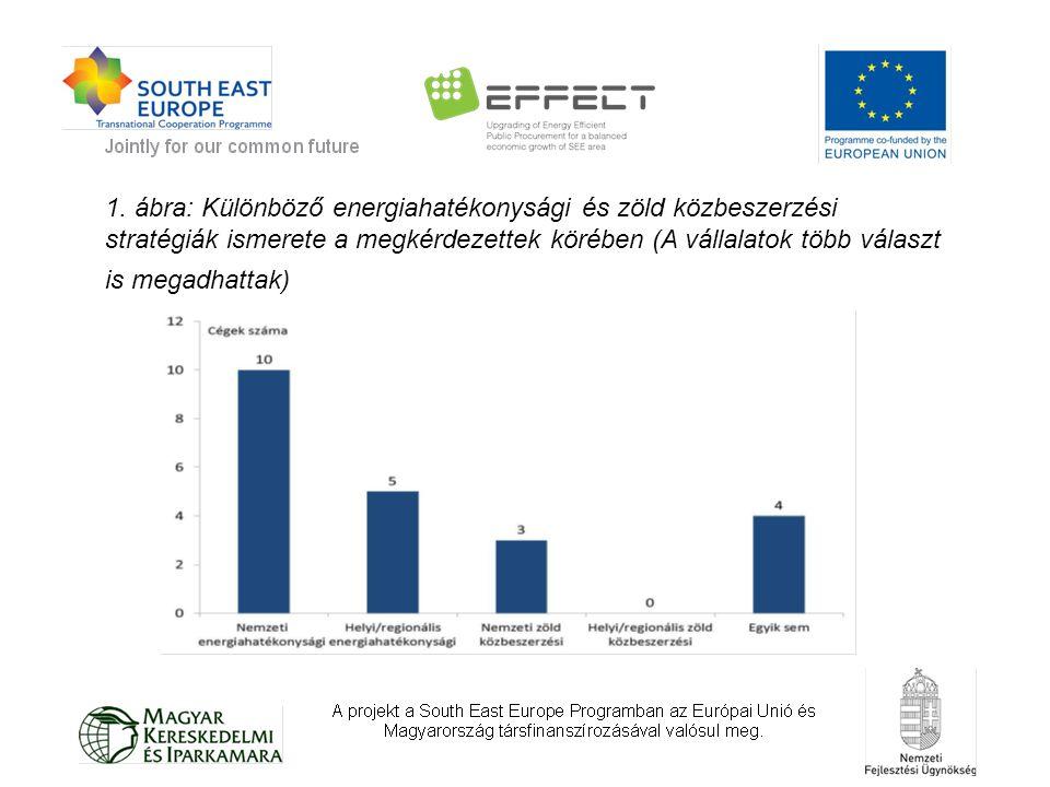 1. ábra: Különböző energiahatékonysági és zöld közbeszerzési stratégiák ismerete a megkérdezettek körében (A vállalatok több választ is megadhattak)