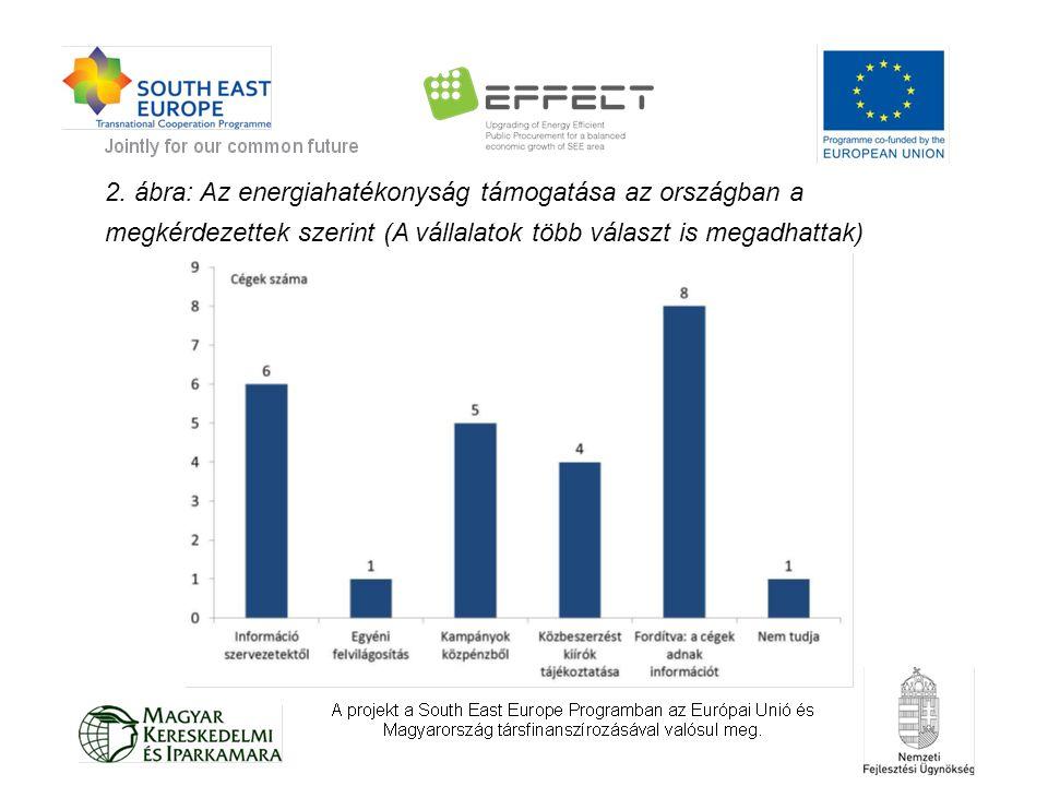 2. ábra: Az energiahatékonyság támogatása az országban a megkérdezettek szerint (A vállalatok több választ is megadhattak)