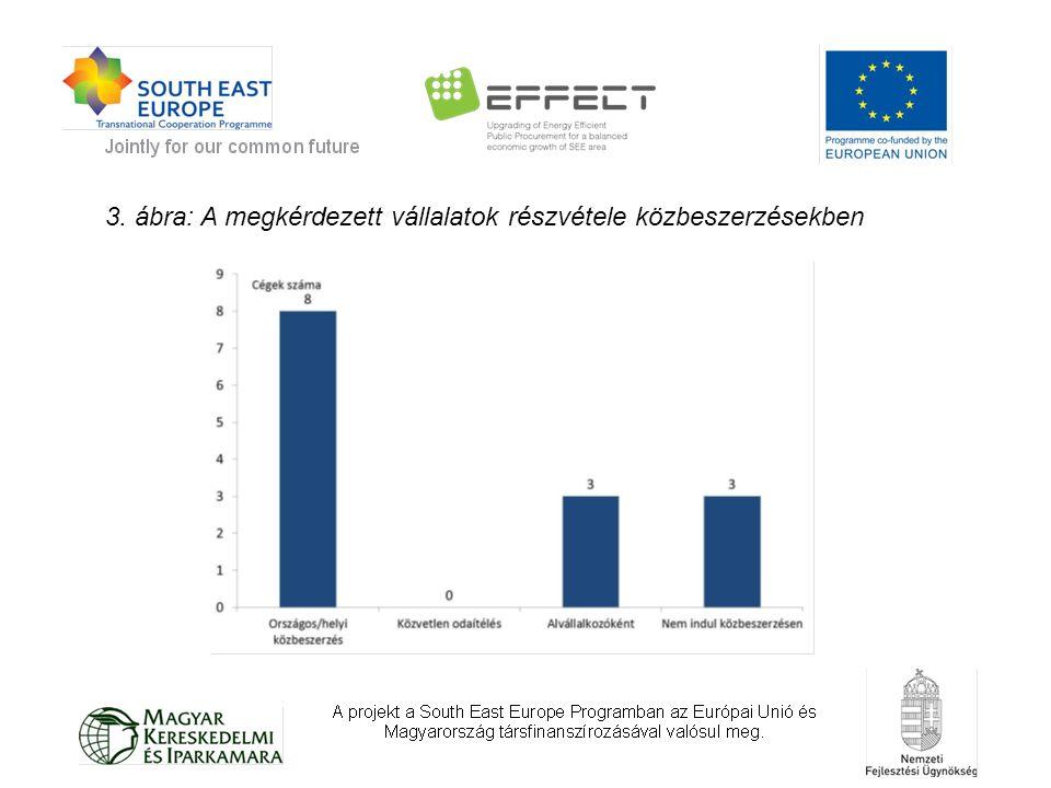3. ábra: A megkérdezett vállalatok részvétele közbeszerzésekben