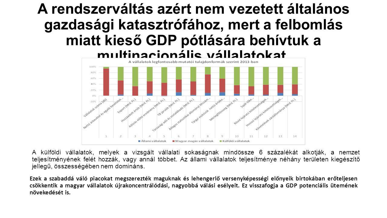 A rendszerváltás azért nem vezetett általános gazdasági katasztrófához, mert a felbomlás miatt kieső GDP pótlására behívtuk a multinacionális vállalat