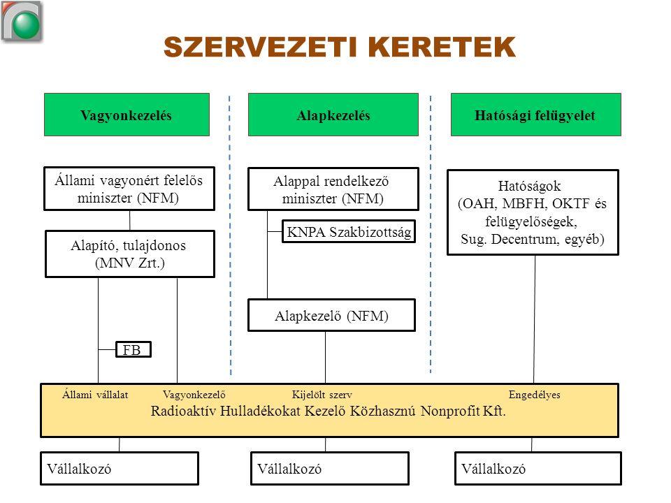 Alapkezelő (NFM) Állami vagyonért felelős miniszter (NFM) Alapító, tulajdonos (MNV Zrt.) Alappal rendelkező miniszter (NFM) FB KNPA Szakbizottság Ható
