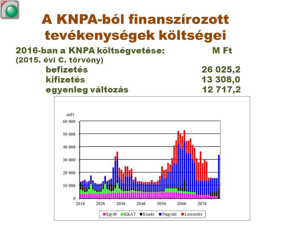 A KNPA-ból finanszírozott tevékenységek költségei 2016-ban a KNPA költségvetése: M Ft (2015. évi C. törvény) befizetés 26 025,2 kifizetés 13 308,0 egy