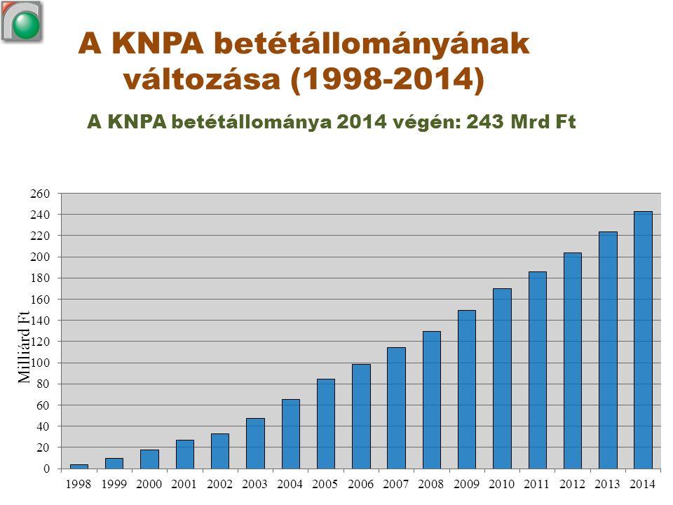 A KNPA betétállományának változása (1998-2014) A KNPA betétállománya 2014 végén: 243 Mrd Ft