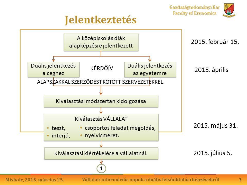 3 Gazdaságtudományi Kar Faculty of Economics Jelentkeztetés 3 2015.