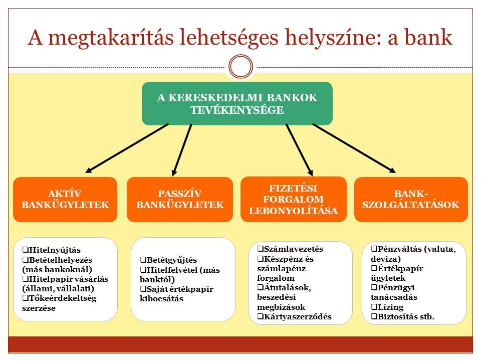 A megtakarítás lehetséges helyszíne: a bank A KERESKEDELMI BANKOK TEVÉKENYSÉGE AKTÍV BANKÜGYLETEK PASSZÍV BANKÜGYLETEK FIZETÉSI FORGALOM LEBONYOLÍTÁSA BANK- SZOLGÁLTATÁSOK  Hitelnyújtás  Betételhelyezés (más bankoknál)  Hitelpapír vásárlás (állami, vállalati)  Tőkeérdekeltség szerzése  Hitelnyújtás  Betételhelyezés (más bankoknál)  Hitelpapír vásárlás (állami, vállalati)  Tőkeérdekeltség szerzése  Számlavezetés  Készpénz és számlapénz forgalom  Átutalások, beszedési megbízások  Kártyaszerződés  Számlavezetés  Készpénz és számlapénz forgalom  Átutalások, beszedési megbízások  Kártyaszerződés  Pénzváltás (valuta, deviza)  Értékpapír ügyletek  Pénzügyi tanácsadás  Lízing  Biztosítás stb.