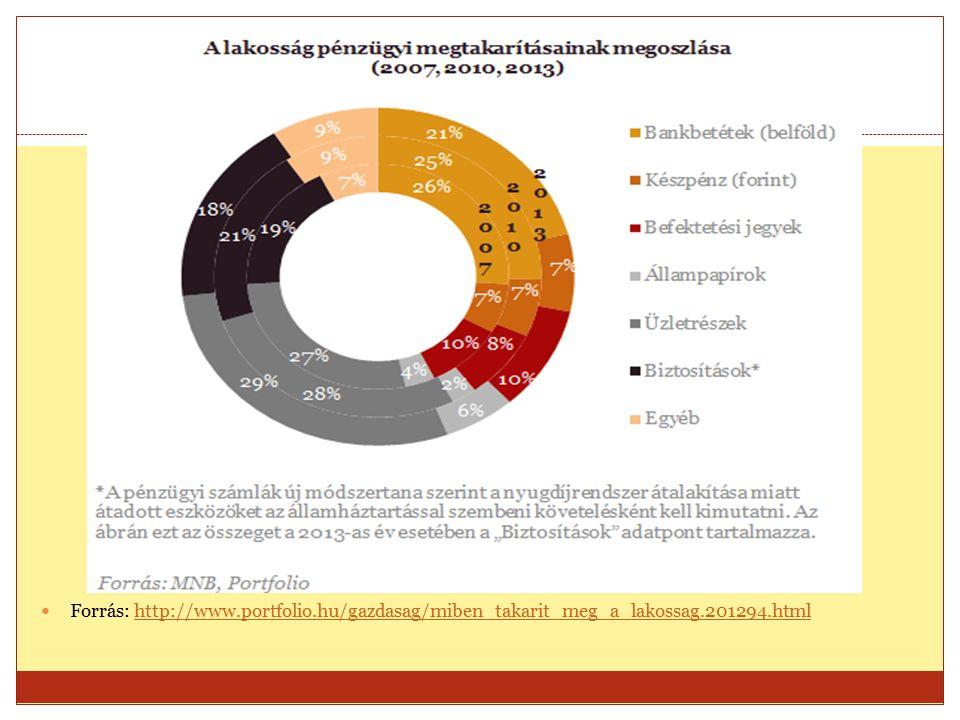 Forrás: http://www.portfolio.hu/gazdasag/miben_takarit_meg_a_lakossag.201294.htmlhttp://www.portfolio.hu/gazdasag/miben_takarit_meg_a_lakossag.201294.html