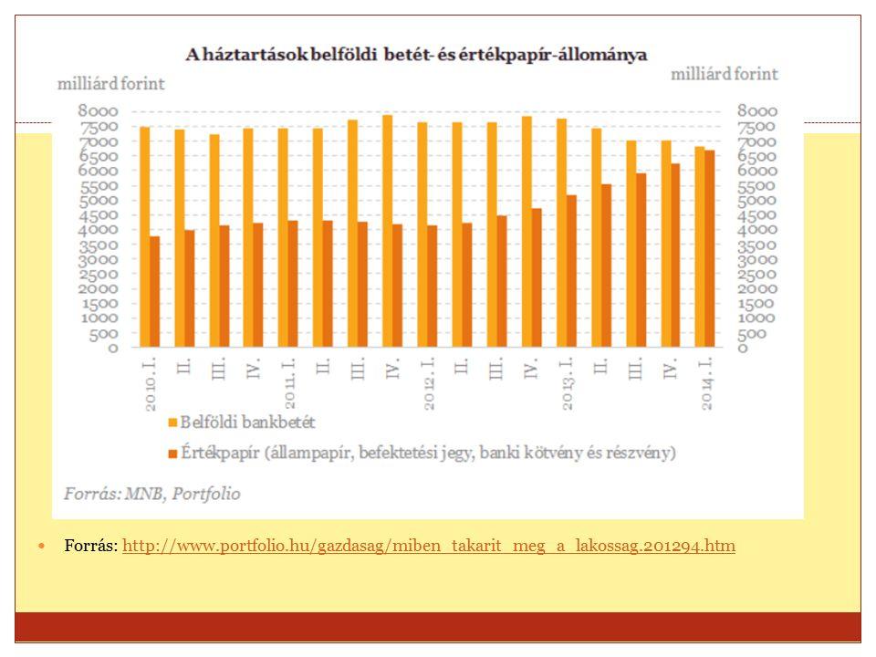 Forrás: http://www.portfolio.hu/gazdasag/miben_takarit_meg_a_lakossag.201294.htmhttp://www.portfolio.hu/gazdasag/miben_takarit_meg_a_lakossag.201294.htm