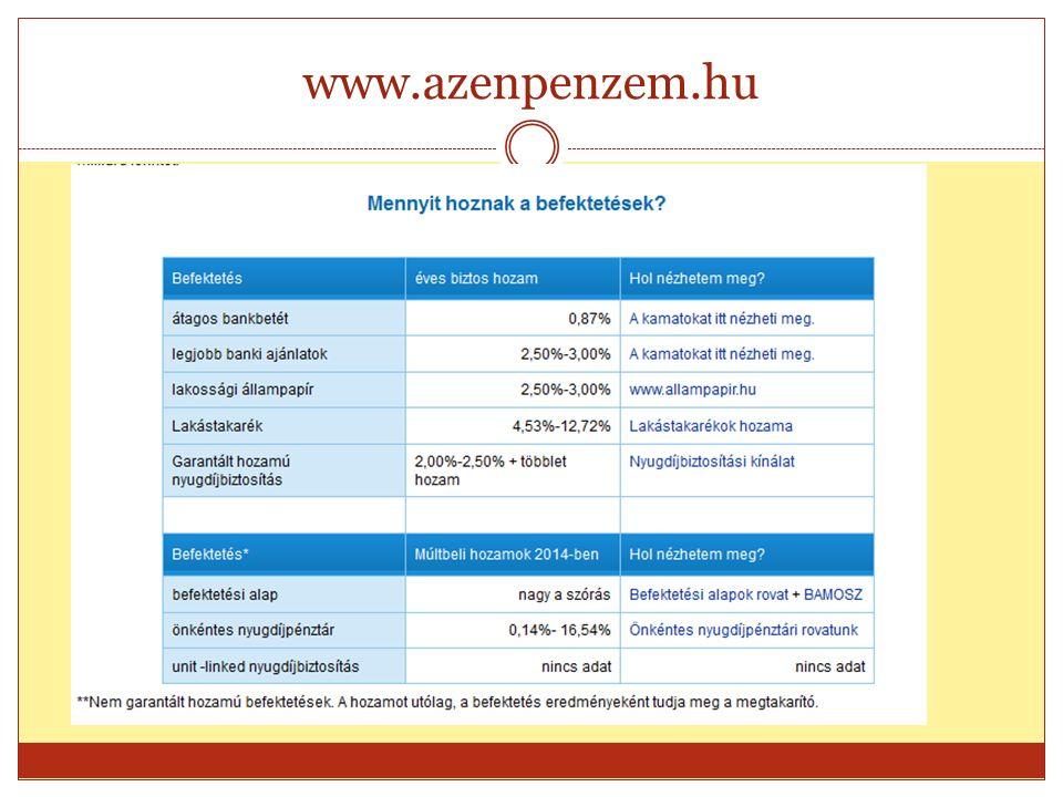www.azenpenzem.hu