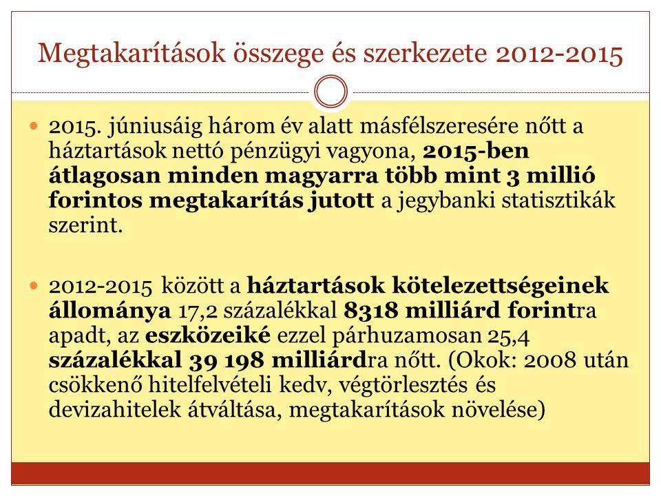 Megtakarítások összege és szerkezete 2012-2015 2015.