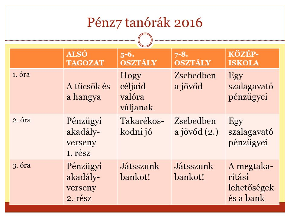 Pénz7 tanórák 2016 ALSÓ TAGOZAT 5-6. OSZTÁLY 7-8.
