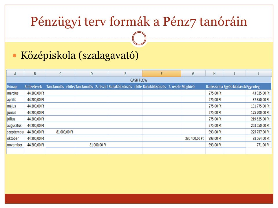 Pénzügyi terv formák a Pénz7 tanóráin Középiskola (szalagavató)