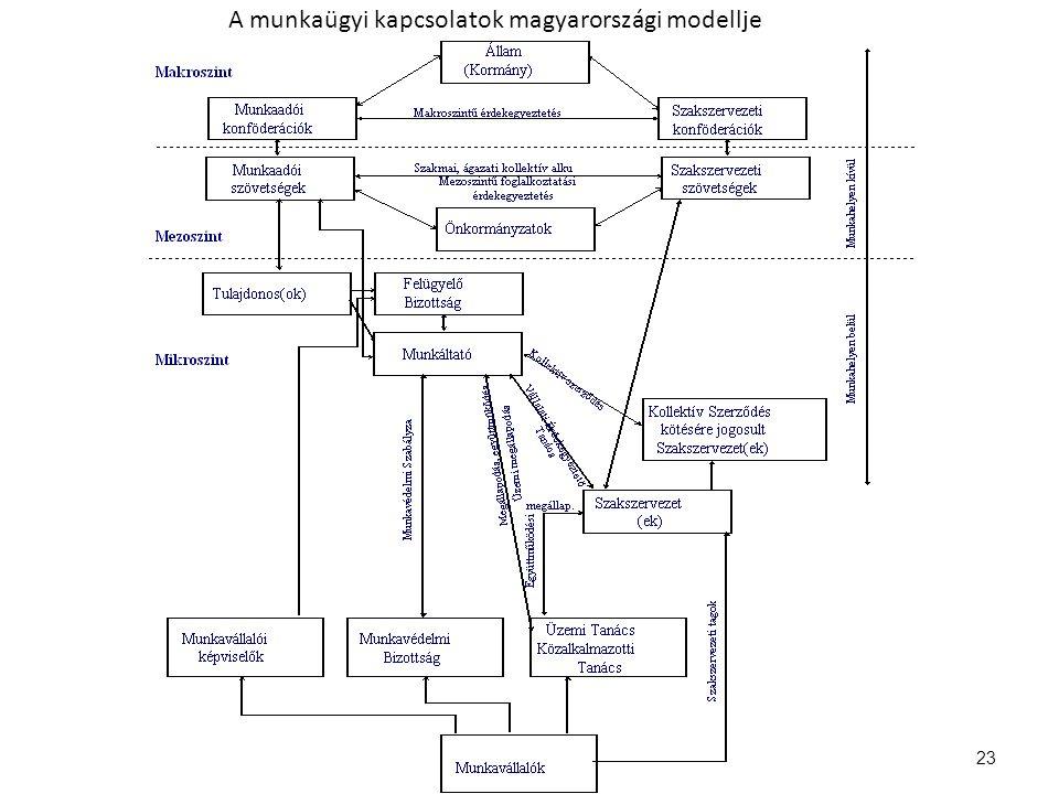 23 A munkaügyi kapcsolatok magyarországi modellje