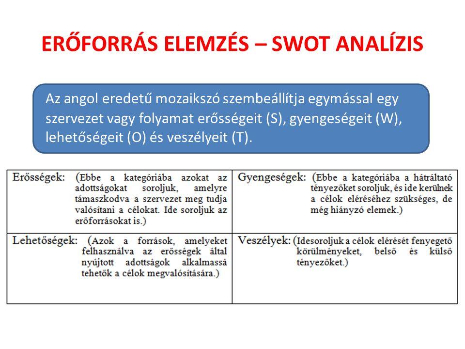 ERŐFORRÁS ELEMZÉS – SWOT ANALÍZIS Az angol eredetű mozaikszó szembeállítja egymással egy szervezet vagy folyamat erősségeit (S), gyengeségeit (W), lehetőségeit (O) és veszélyeit (T).