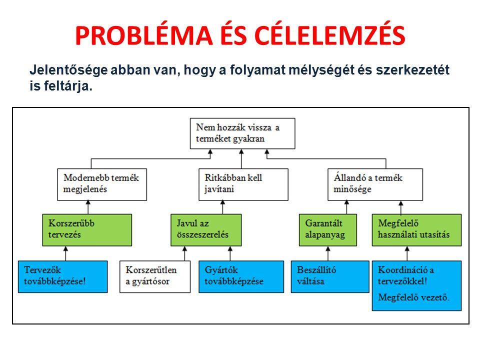 PROBLÉMA ÉS CÉLELEMZÉS Folyamatábra szerűen vizsgálja a probléma okait: – Többszintű, egymásra épülő okok; – Egymással párhuzamos, látszólag független