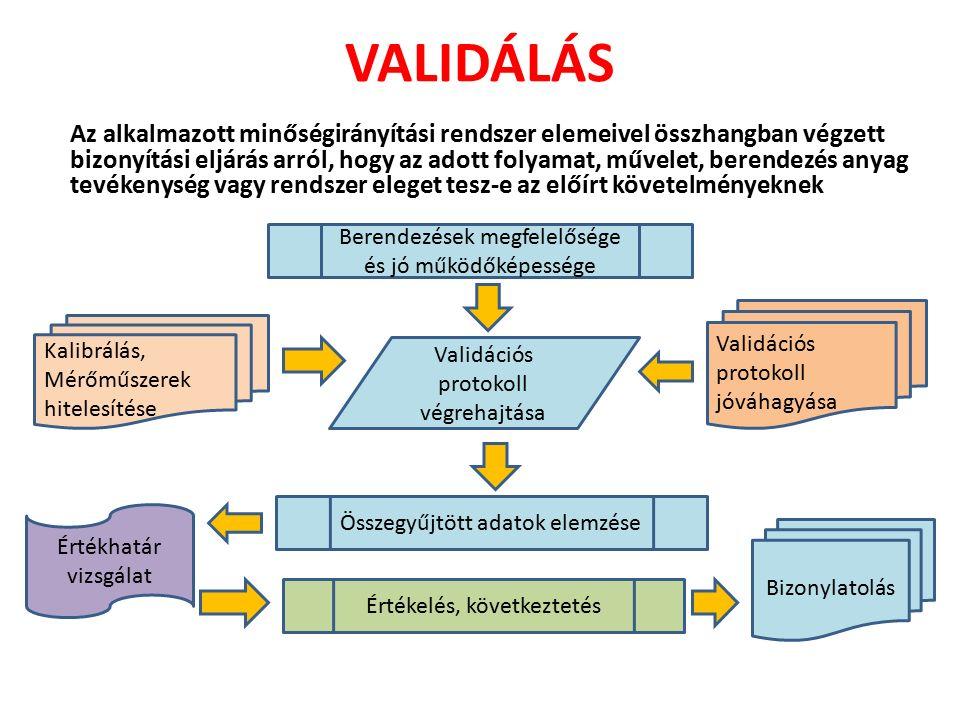 VALIDÁLÁS Az alkalmazott minőségirányítási rendszer elemeivel összhangban végzett bizonyítási eljárás arról, hogy az adott folyamat, művelet, berendezés anyag tevékenység vagy rendszer eleget tesz-e az előírt követelményeknek Kalibrálás, Mérőműszerek hitelesítése Berendezések megfelelősége és jó működőképessége Validációs protokoll végrehajtása Validációs protokoll jóváhagyása Összegyűjtött adatok elemzése Értékelés, következtetés Bizonylatolás Értékhatár vizsgálat
