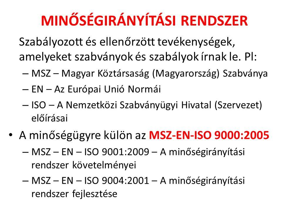 Szabályozott és ellenőrzött tevékenységek, amelyeket szabványok és szabályok írnak le. Pl: – MSZ – Magyar Köztársaság (Magyarország) Szabványa – EN –