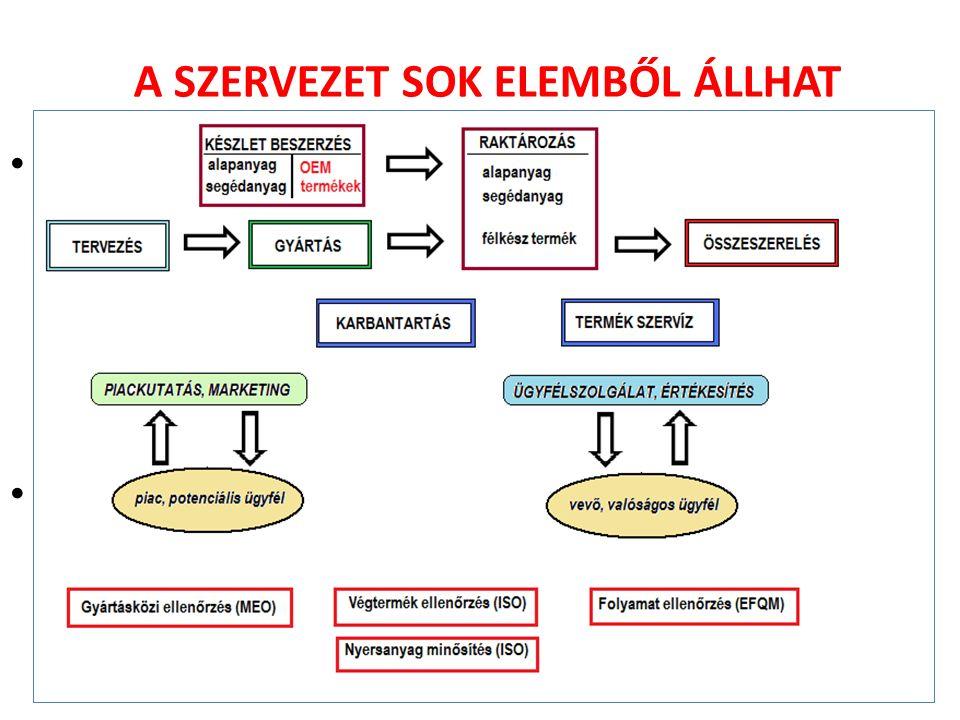 """Például egy terméket előállító gyár: (mi kell """"hozzá ) – Tervezési és fejlesztési csoport, részleg; – Alap- és segédanyag biztosítása, energiaellátás; – Gyártási részleg (üzemek, üzemegységek, karbantartók); – Összeszerelés és/vagy csomagolás, raktározás; – Értékesítés, kiszállítási tevékenység """"Külső rendszerek és szervezetek működtetése: – Piackutatás, marketing, potenciális vevők felkutatása – Ügyfélszolgálat, szerviz, elégedettség vizsgálat, HR."""