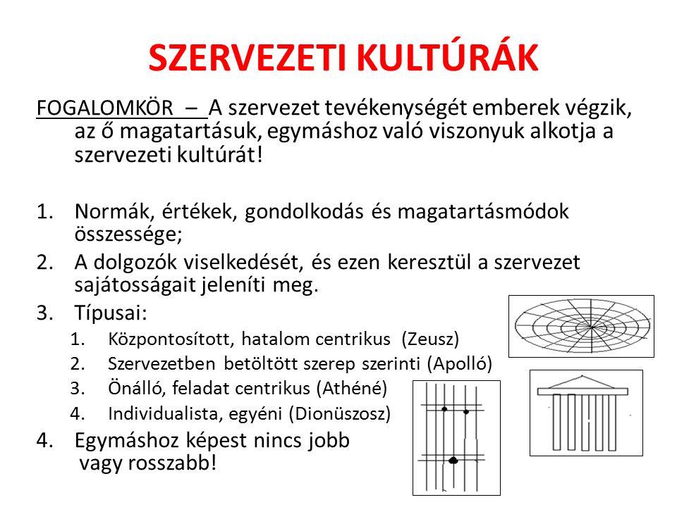 SZERVEZETEK JELLEMZŐI A KULTÚRÁK ALAPJÁN (SZERVEZETI MODELLEK) Bürokratikus modell: (hierarchikus, szabályokon nyugvó szervezet – általában Apolló vagy Zeusz) Célorientált modell: (termelés, termelékenység és profit centrikus modell – Dionüszosz vagy Zeusz) Személyre orientált modell - Dionüszosz Nyitott rendszerű modell (érzékeny a külső környezeti hatásokra) A legoptimálisabb az Athéné kultúrára alapozott nyitott rendszerű szervezet kialakítása Vigyázni kell, nehogy széteső legyen.