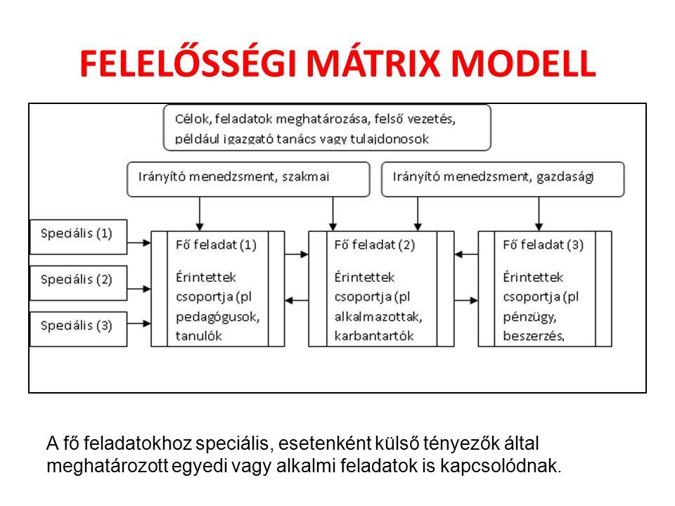 FELELŐSSÉGI MÁTRIX MODELL A fő feladatokhoz speciális, esetenként külső tényezők által meghatározott egyedi vagy alkalmi feladatok is kapcsolódnak.