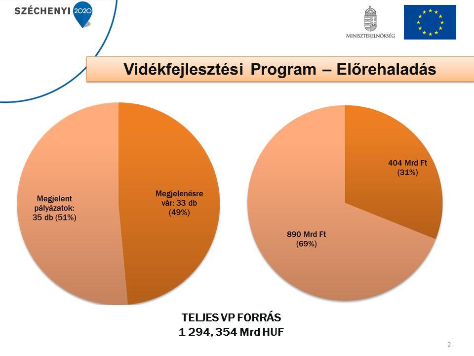 Támogatási keret: 18,08 milliárd Ft (ÉFK módosítás és Európai Bizottság jóváhagyásától függ) Benyújtás első szakasza: 2016.