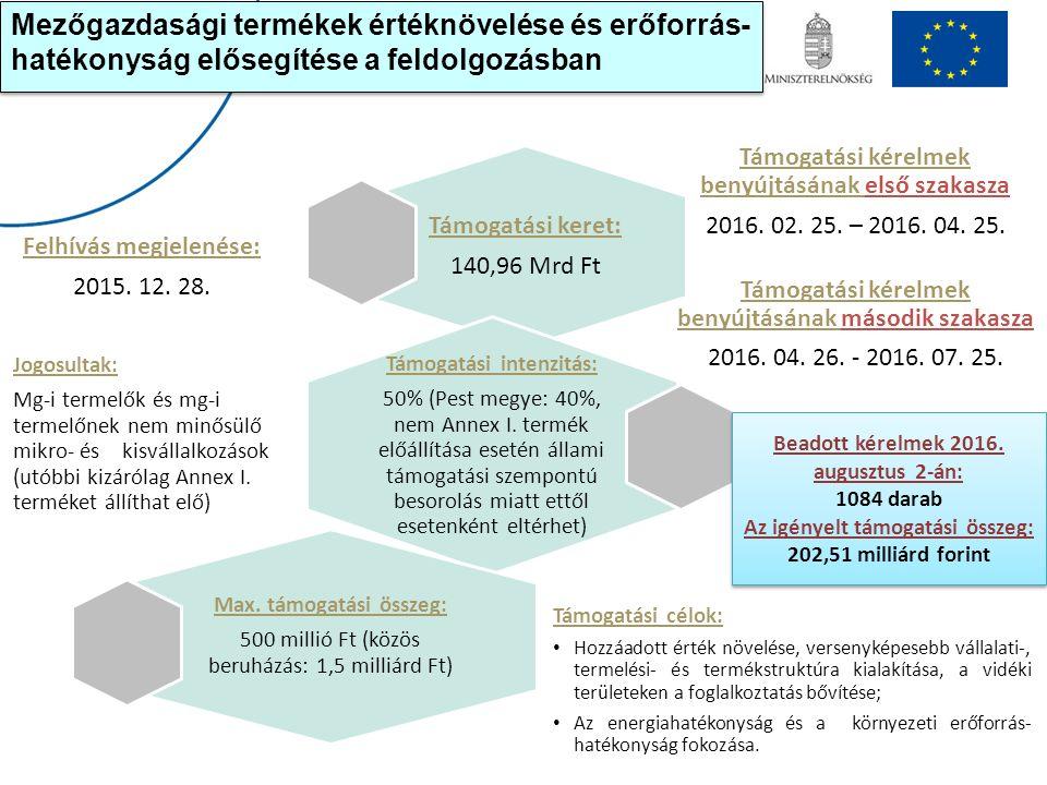 Támogatási keret: 140,96 Mrd Ft Támogatási kérelmek benyújtásának első szakasza 2016. 02. 25. – 2016. 04. 25. Támogatási intenzitás: 50% (Pest megye: