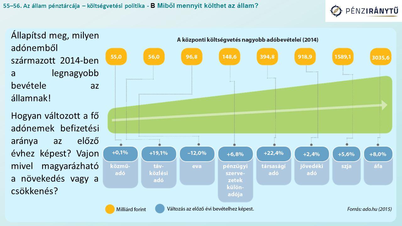 55–56. Az állam pénztárcája – költségvetési politika - B Miből mennyit költhet az állam? Állapítsd meg, milyen adónemből származott 2014-ben a legnagy