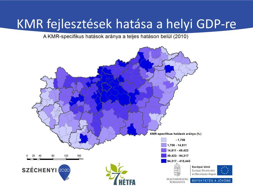 KMR fejlesztések hatása a helyi GDP-re