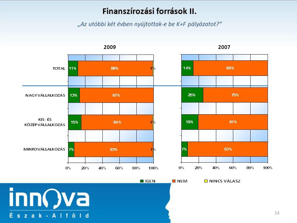 """14 Finanszírozási források II. 20072009 """"Az utóbbi két évben nyújtottak-e be K+F pályázatot"""