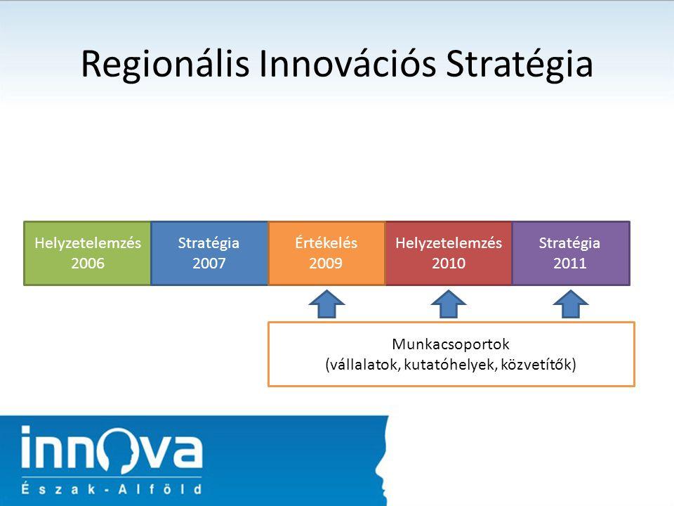 Regionális Innovációs Stratégia Helyzetelemzés 2006 Stratégia 2007 Helyzetelemzés 2010 Stratégia 2011 Értékelés 2009 Munkacsoportok (vállalatok, kutatóhelyek, közvetítők)