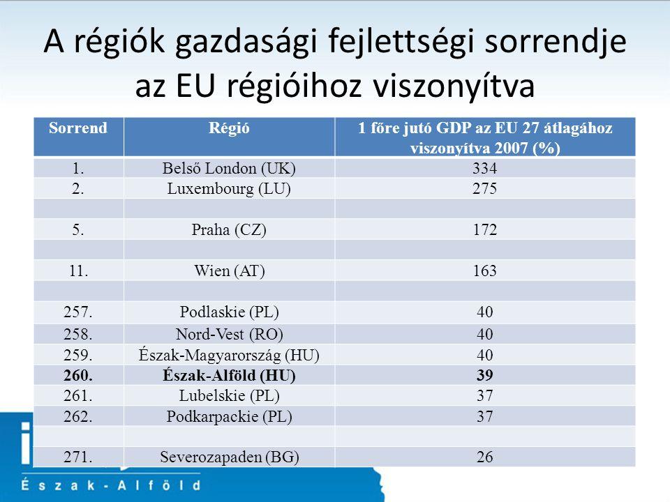A régiók gazdasági fejlettségi sorrendje az EU régióihoz viszonyítva SorrendRégió1 főre jutó GDP az EU 27 átlagához viszonyítva 2007 (%) 1.Belső London (UK)334 2.Luxembourg (LU)275 5.Praha (CZ)172 11.Wien (AT)163 257.Podlaskie (PL)40 258.Nord-Vest (RO)40 259.Észak-Magyarország (HU)40 260.Észak-Alföld (HU)39 261.Lubelskie (PL)37 262.Podkarpackie (PL)37 271.Severozapaden (BG)26