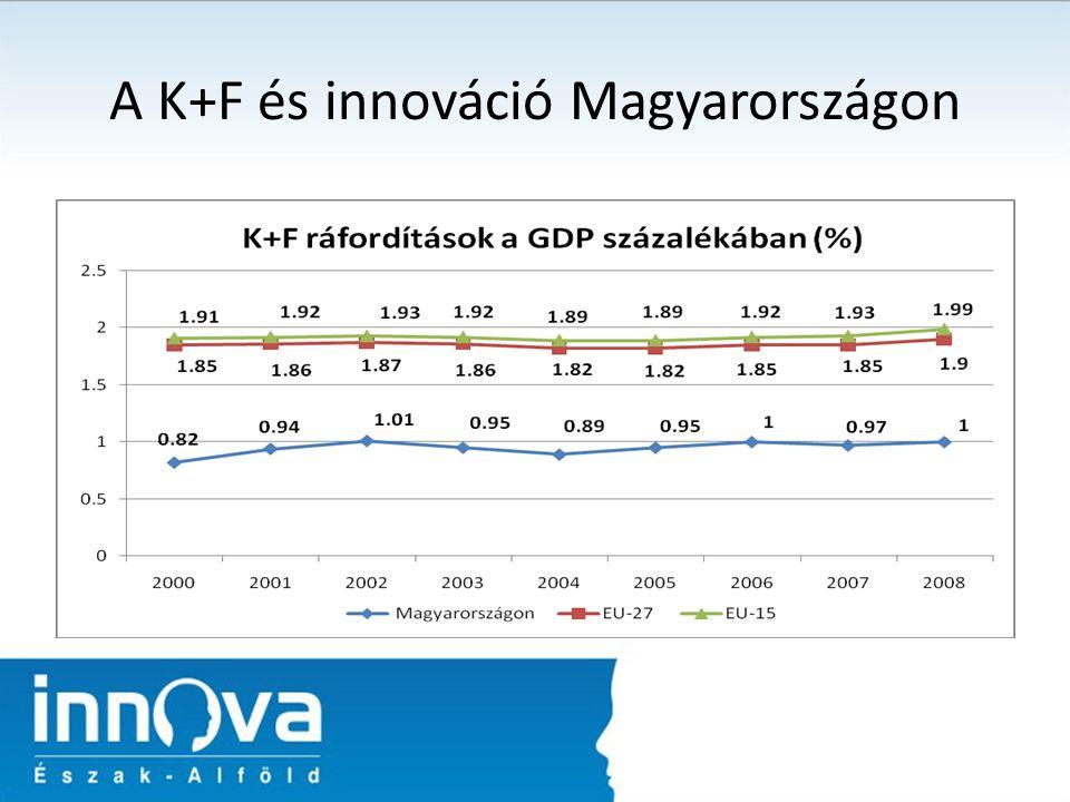 A K+F és innováció Magyarországon