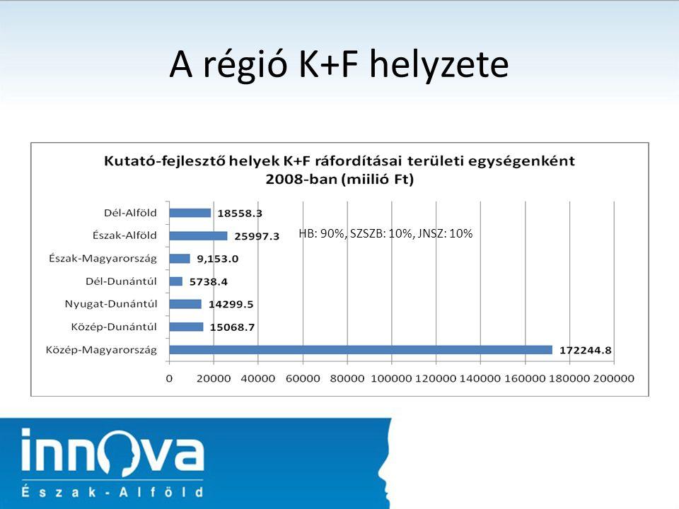 A régió K+F helyzete HB: 90%, SZSZB: 10%, JNSZ: 10%