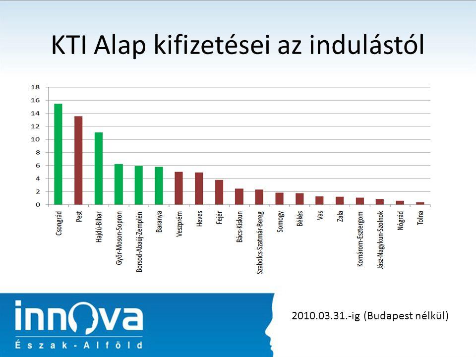 KTI Alap kifizetései az indulástól 2010.03.31.-ig (Budapest nélkül)