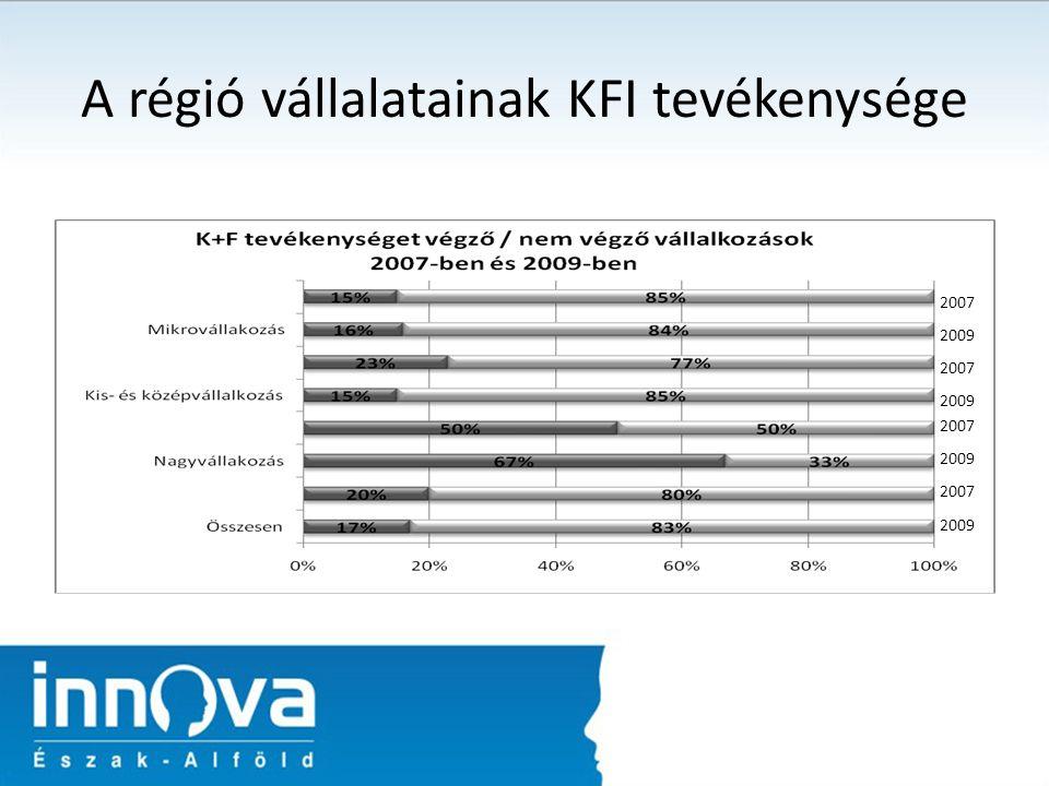 A régió vállalatainak KFI tevékenysége 2007 2009 2007 2009