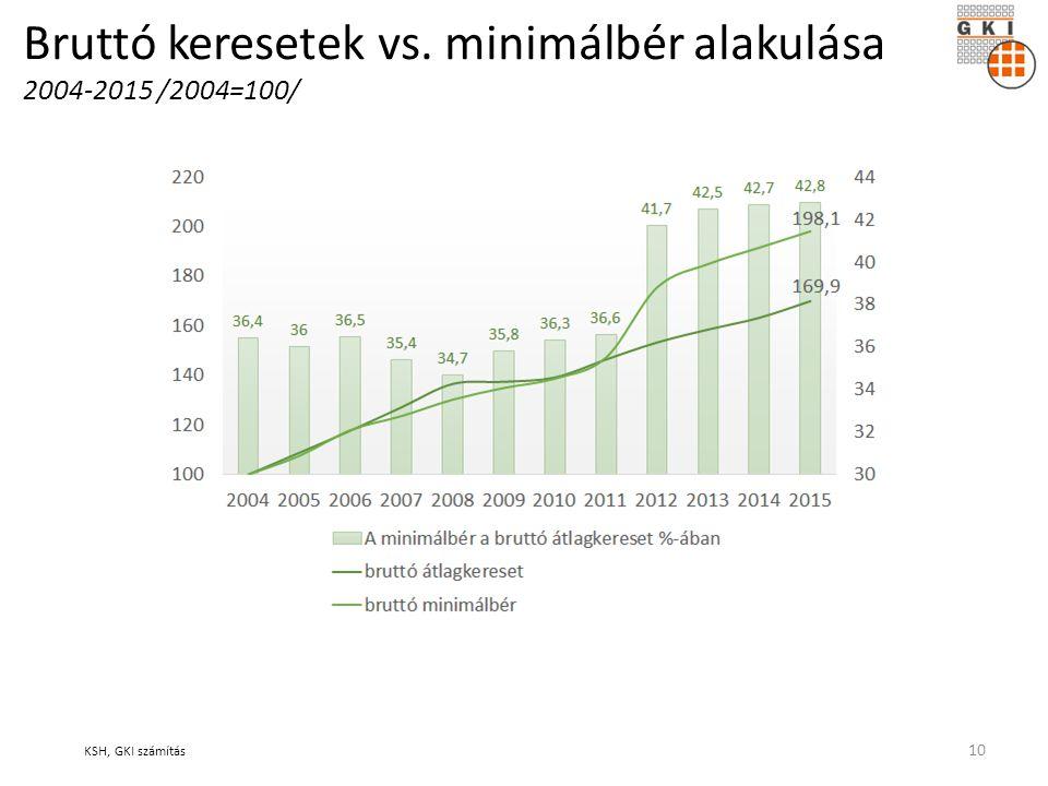 Bruttó keresetek vs. minimálbér alakulása 2004-2015 /2004=100/ KSH, GKI számítás 10