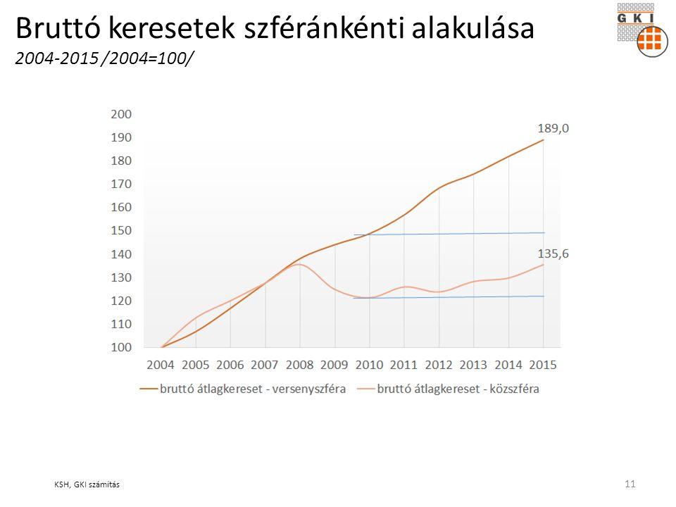 Bruttó keresetek szféránkénti alakulása 2004-2015 /2004=100/ KSH, GKI számítás 11