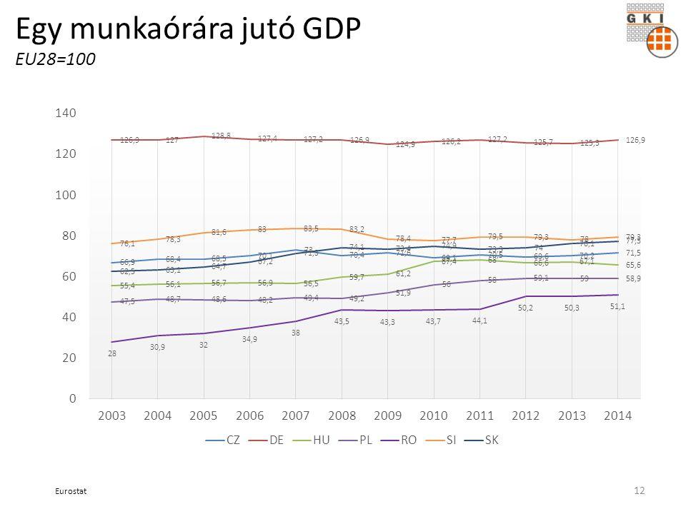 Egy munkaórára jutó GDP EU28=100 Eurostat 12
