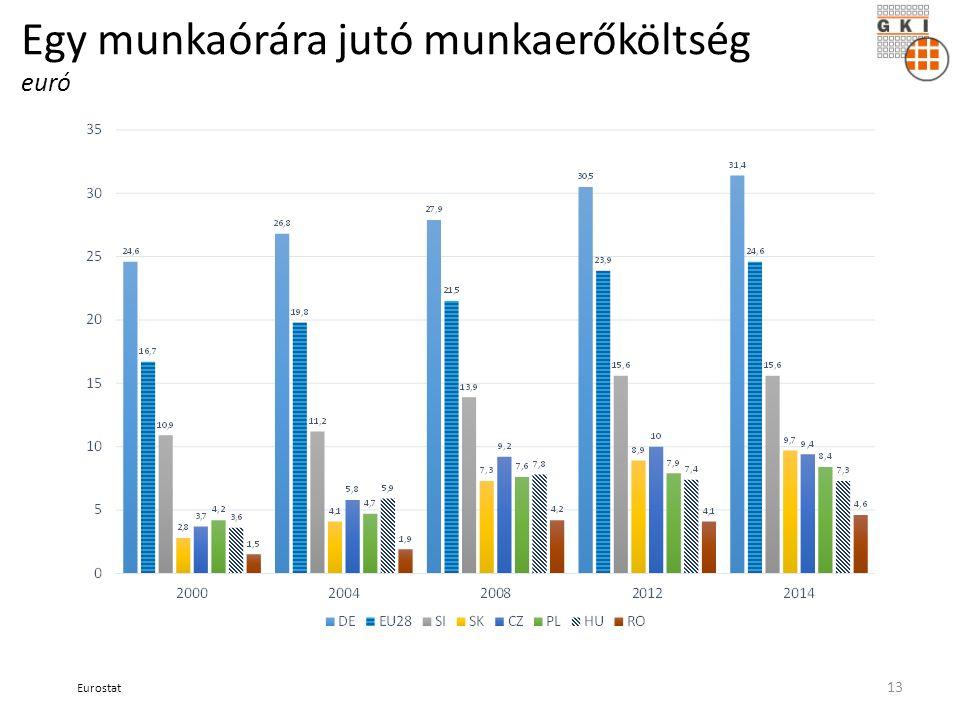 Egy munkaórára jutó munkaerőköltség euró Eurostat 13