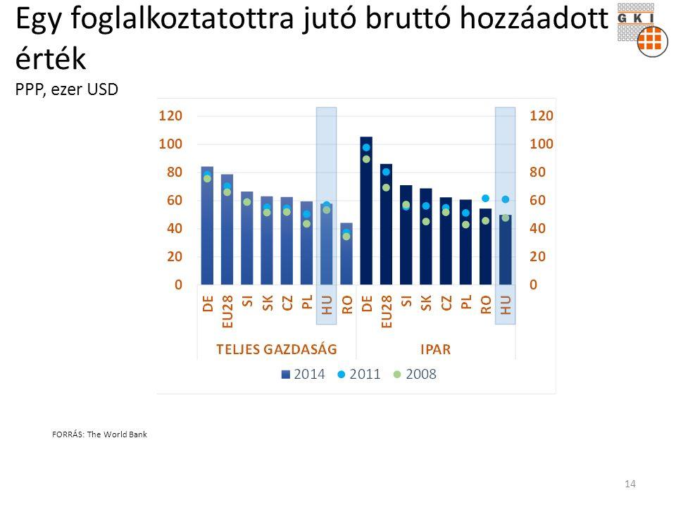 Egy foglalkoztatottra jutó bruttó hozzáadott érték PPP, ezer USD FORRÁS: The World Bank 14