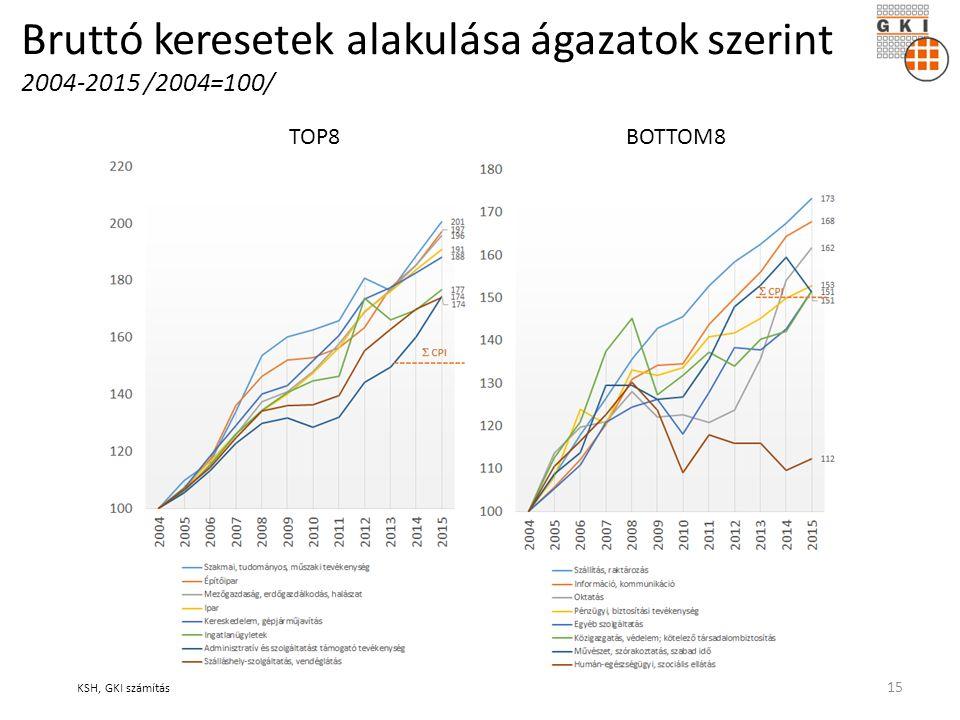 Bruttó keresetek alakulása ágazatok szerint 2004-2015 /2004=100/ TOP8BOTTOM8 KSH, GKI számítás 15