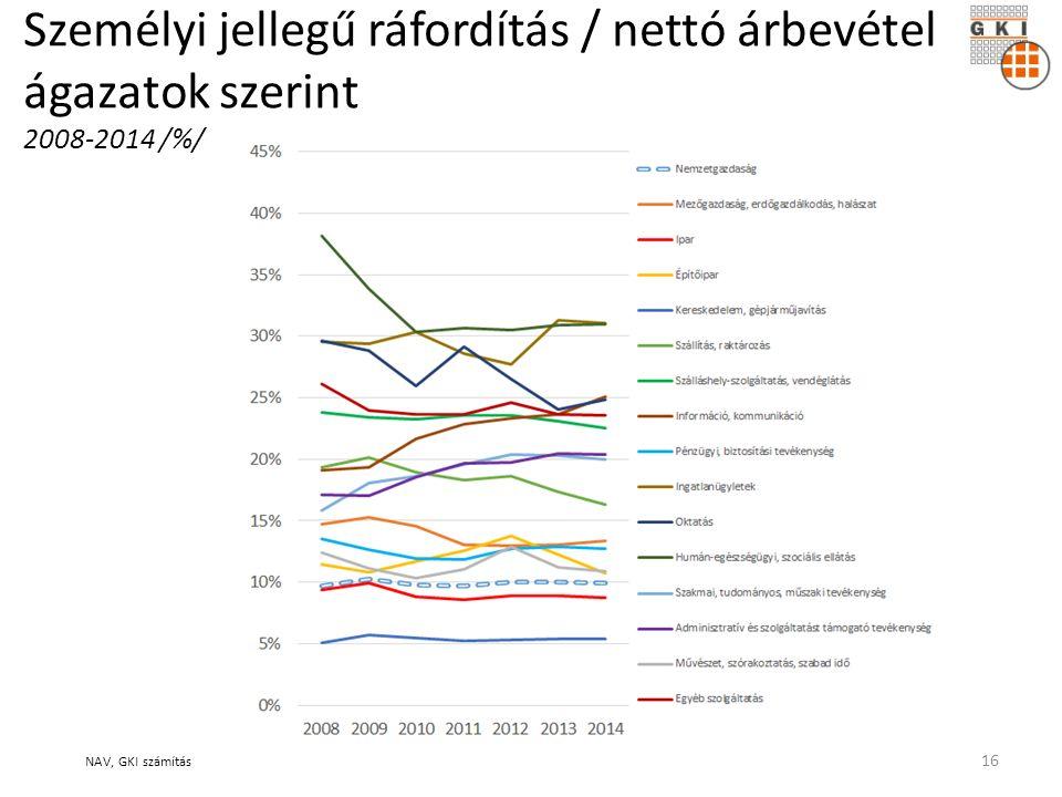 Személyi jellegű ráfordítás / nettó árbevétel ágazatok szerint 2008-2014 /%/ NAV, GKI számítás 16