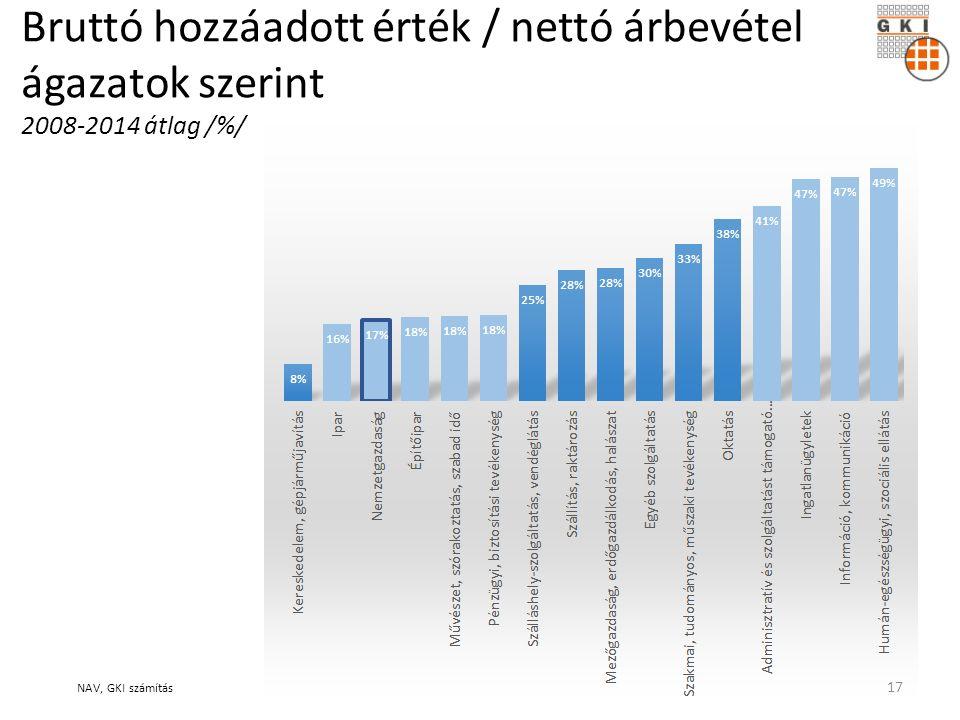 Bruttó hozzáadott érték / nettó árbevétel ágazatok szerint 2008-2014 átlag /%/ NAV, GKI számítás 17