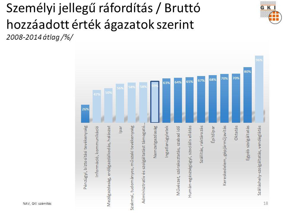 Személyi jellegű ráfordítás / Bruttó hozzáadott érték ágazatok szerint 2008-2014 átlag /%/ NAV, GKI számítás 18