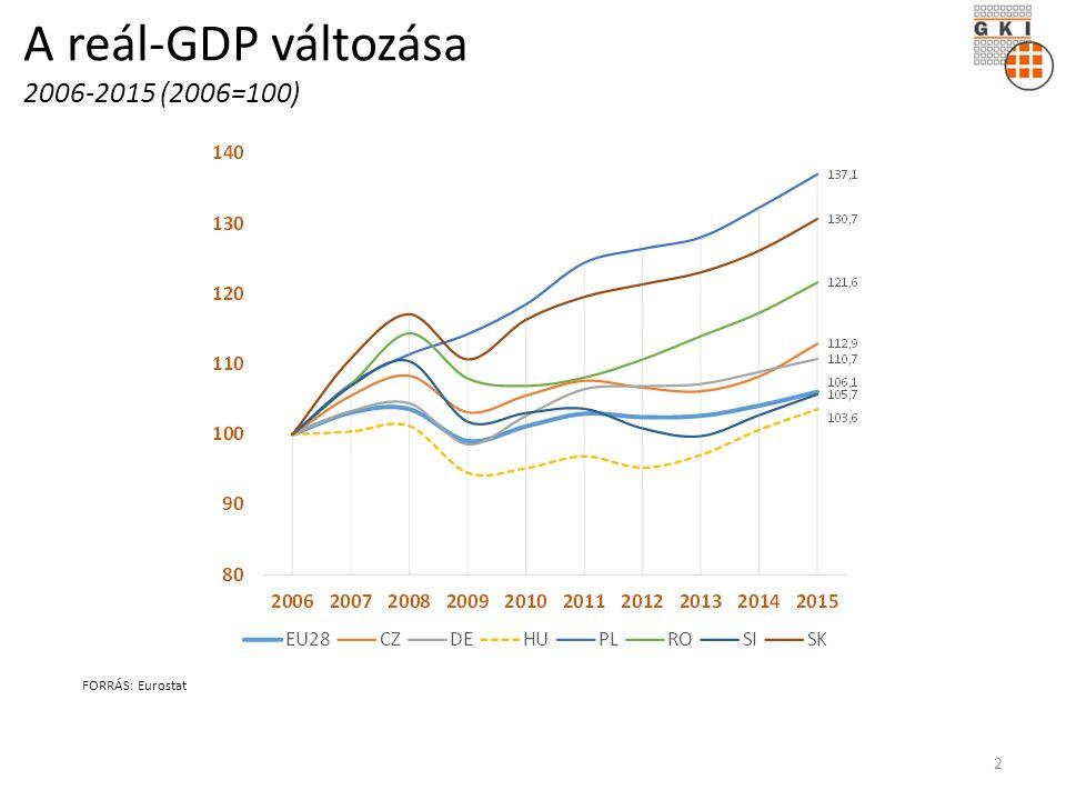 A reál-GDP változása 2006-2015 (2006=100) FORRÁS: Eurostat 2